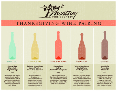 Food pairings for Lynfred Winery, located in Illinois.